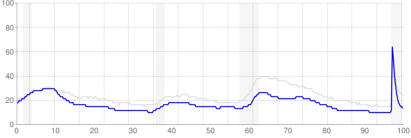 New Hampshire monthly unemployment rate chart from 1990 to February 2021